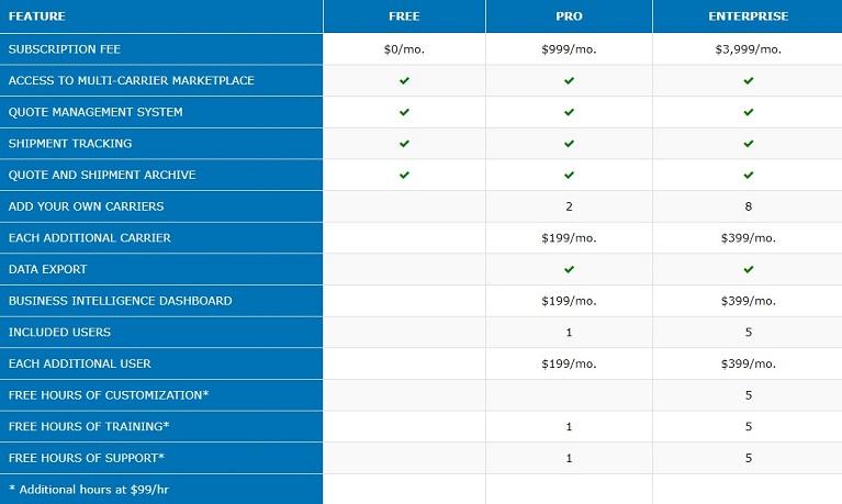 Airfreight.bid Fee Chart